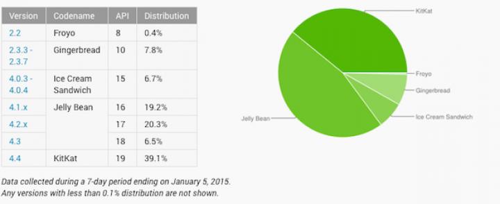 Najnowsze statystyki dotyczące wersji systemu Android – rosnący udział KitKat