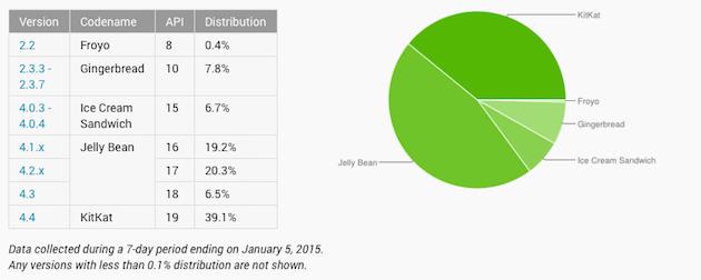Udział wersji systemu Android
